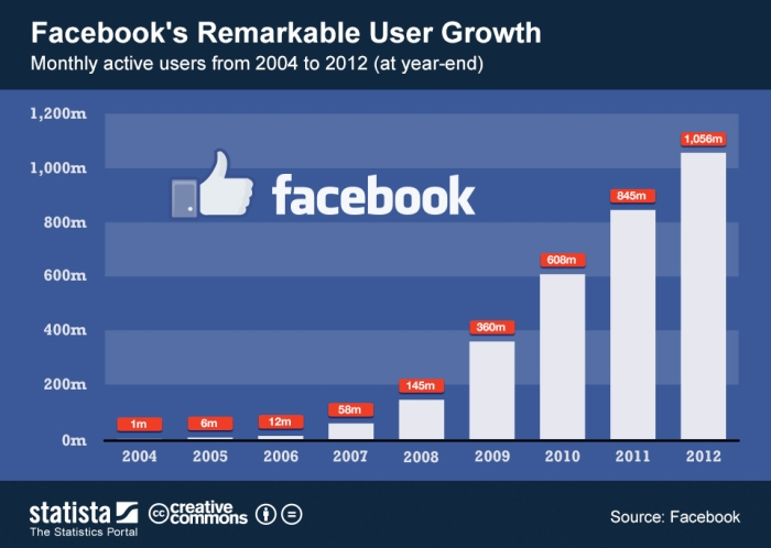 ChartOfTheDay_870_Facebook_s_user_growth_since_2004_n